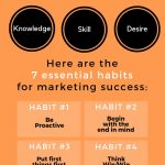 7-habits-of-highly-effective-marketing-strategy