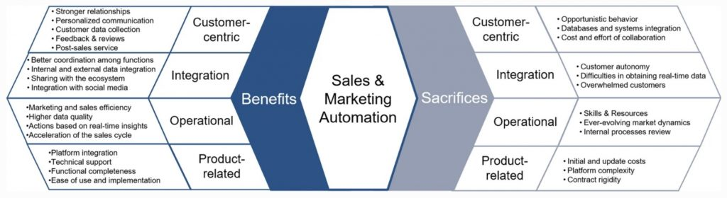 Diagram showing benefits & sacrifices associated with sales & marketing automation for B2B marketers